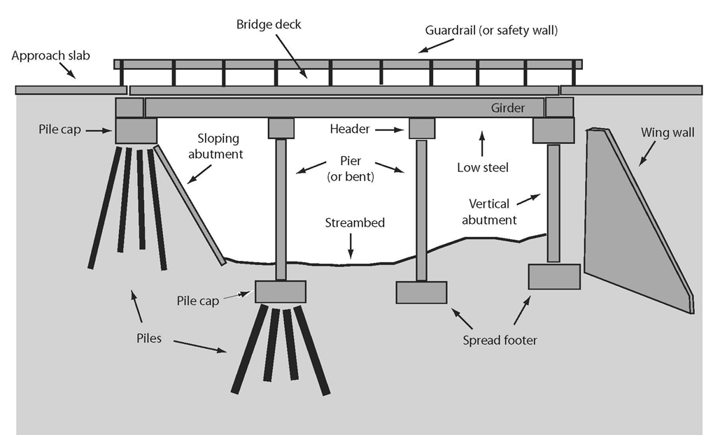 Indiana S Fluvial Erosion Hazard Program 187 Bridge Scour